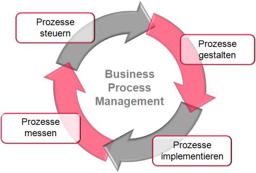 Der BPM Kreislauf