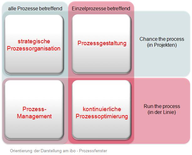 Prozessfenster nach ibo
