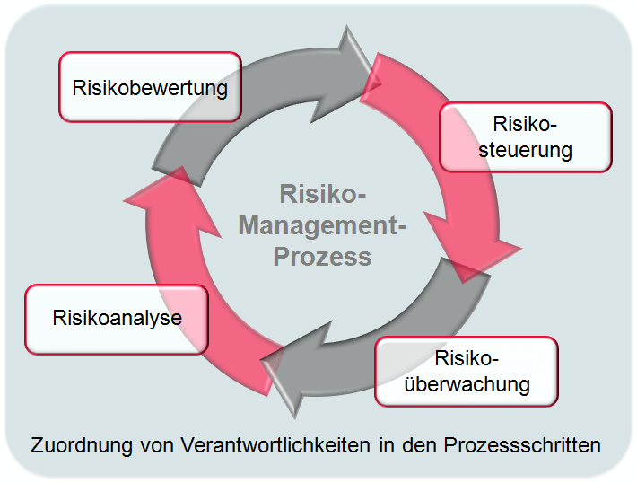 Der Risikomanagementprozess