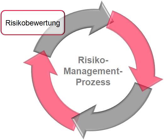 Phasen der Risikobewertung