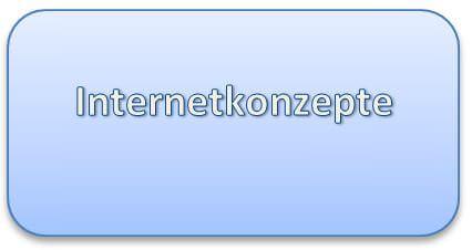 Optimierung und Anpassung der Marktbearbeitung inkl. Internetkonzepte