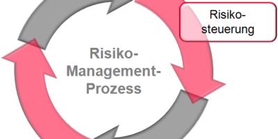 Phasen der Risikosteuerung