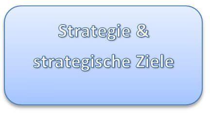 Strategie und strategische Ziele