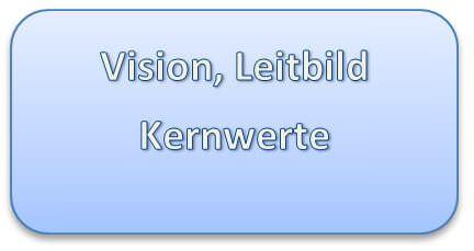 Vision, Leitbild und Kernwerte