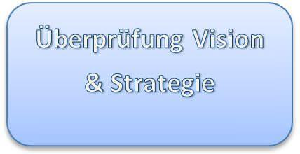 Überprüfgung von Vision und Strategie