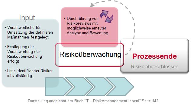 Risikoueberwachung Input und Output