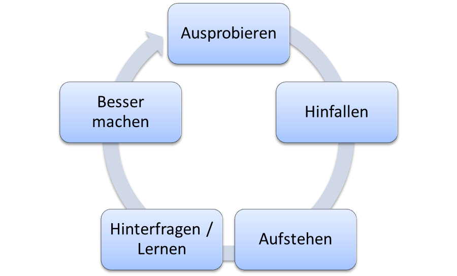 Lernzyklus Strategie