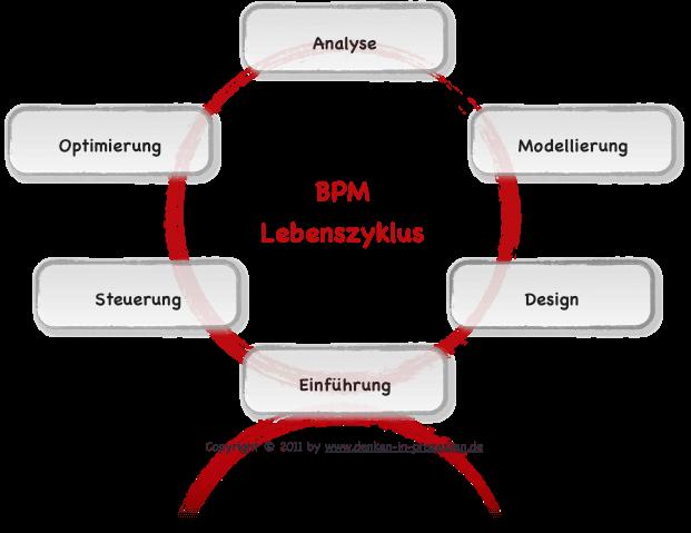 Der BPM Lebenszyklus