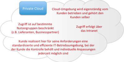 Die Private Cloud