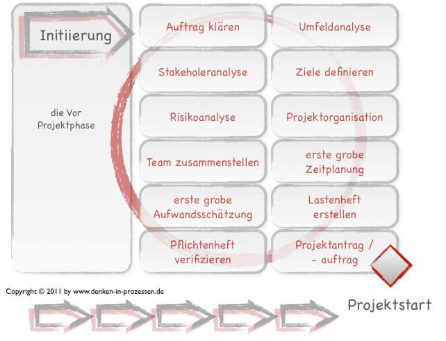 Aktivitäten bei der Projektinitiierung