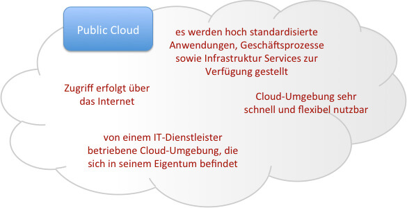 Die Public Cloud