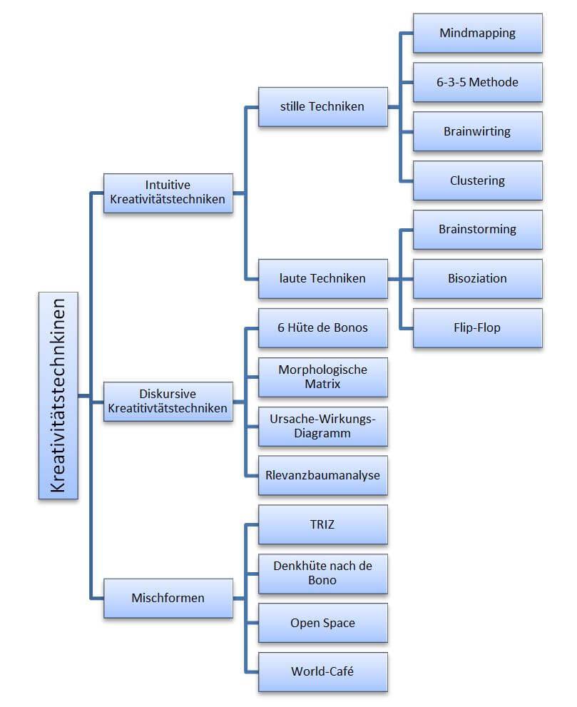 Einteilung der Kreativitaetstechniken