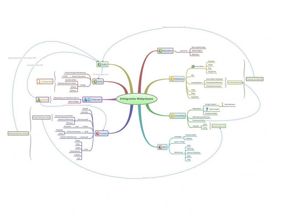 Eine Mindmap zum Thema Internetseite