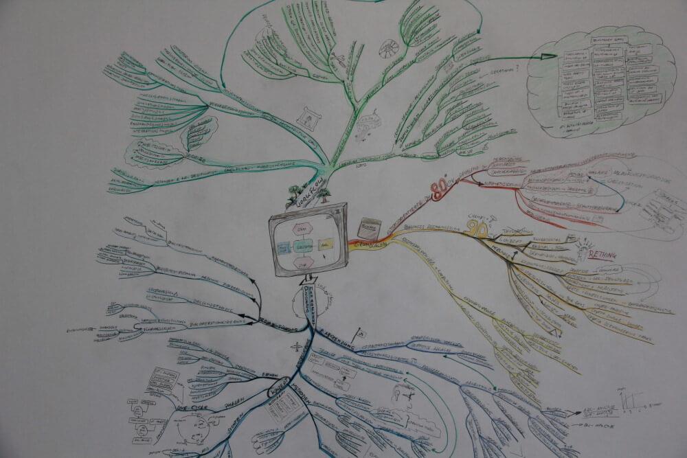 Mind Map zum Thema Prozessmanagement