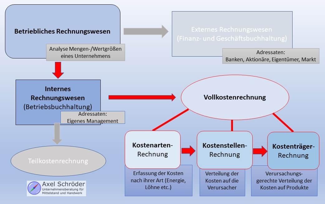 Infografik Einordnung Betriebsabrechnungsbogen BAB in Rechnungswesen