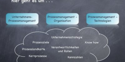 Strategisches Prozessmanagement