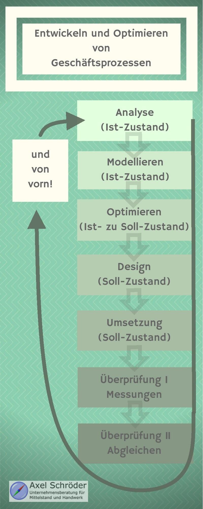 Infografik zum Geschäftsprozess - Entwicklung und Optimieren von Geschäftsprozessen