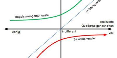 Das Kano-Modell zur Kundenzufriedenheit