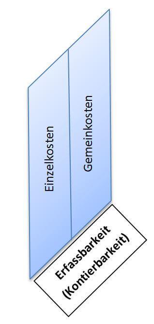 Einzelkosten und Gemeinkosten