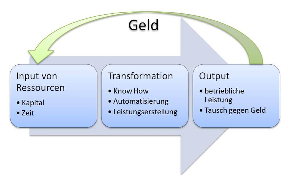 Der betriebswirtschaftliche Transformationsprozess