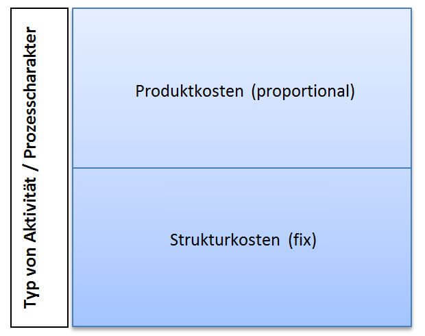 Produktkosten und Strukturkosten