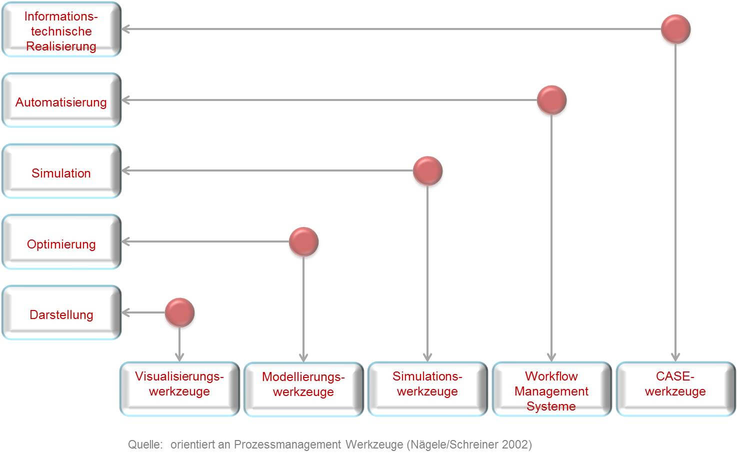 Werkzeuge für das Prozessmanagement