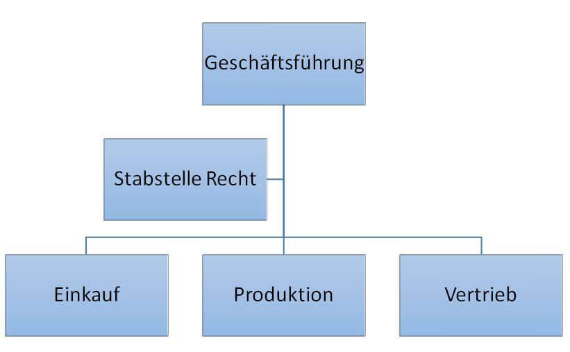 Ein einfaches Organigramm