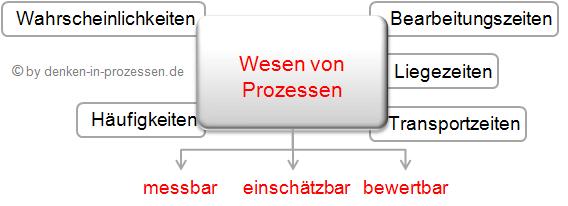 Das Wesen von Prozessen 2