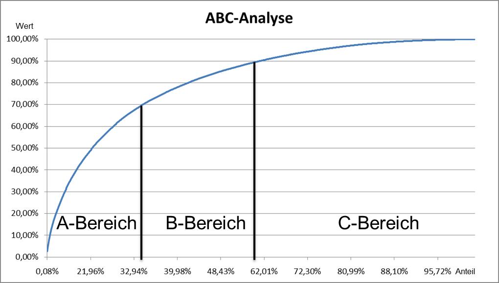 Typische Einteilung von Daten nach Klassen mit der ABC-Analyse