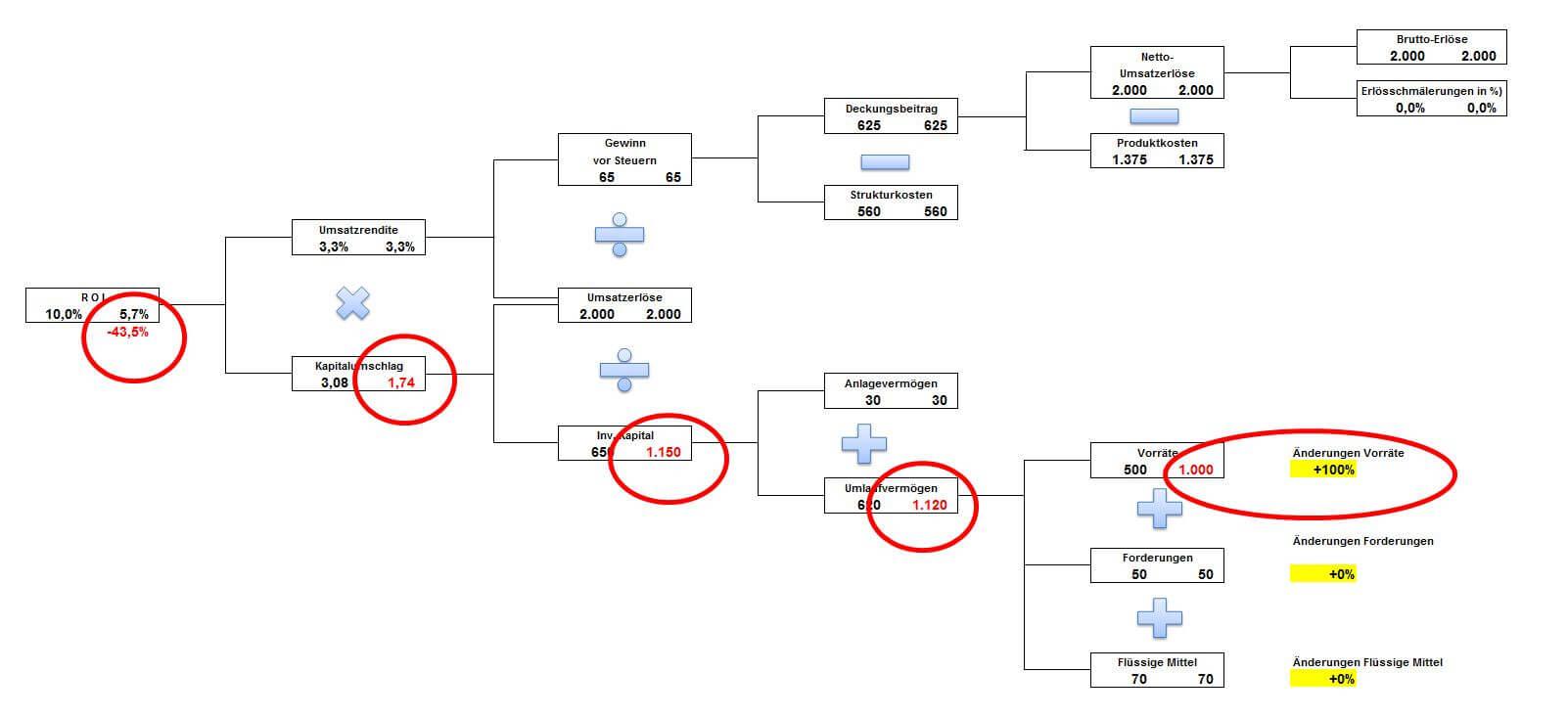 Der ROI-Baum zeigt die Auswirkungen bei der XYZ-Analyse