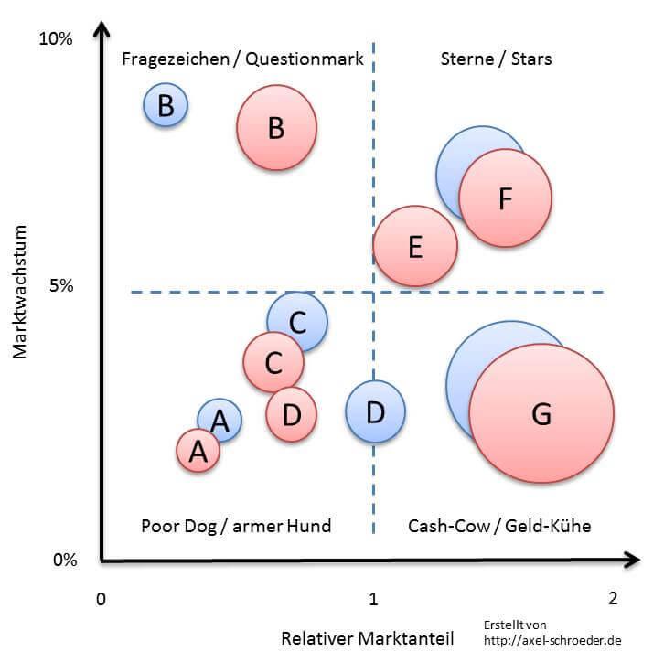 BCG-Matrix Produktportfolio Jahrsvergleich