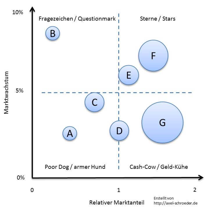 BCG-Matrix Schritt für Schritt erklärt mit BCG-Matrix-Beispiel ...