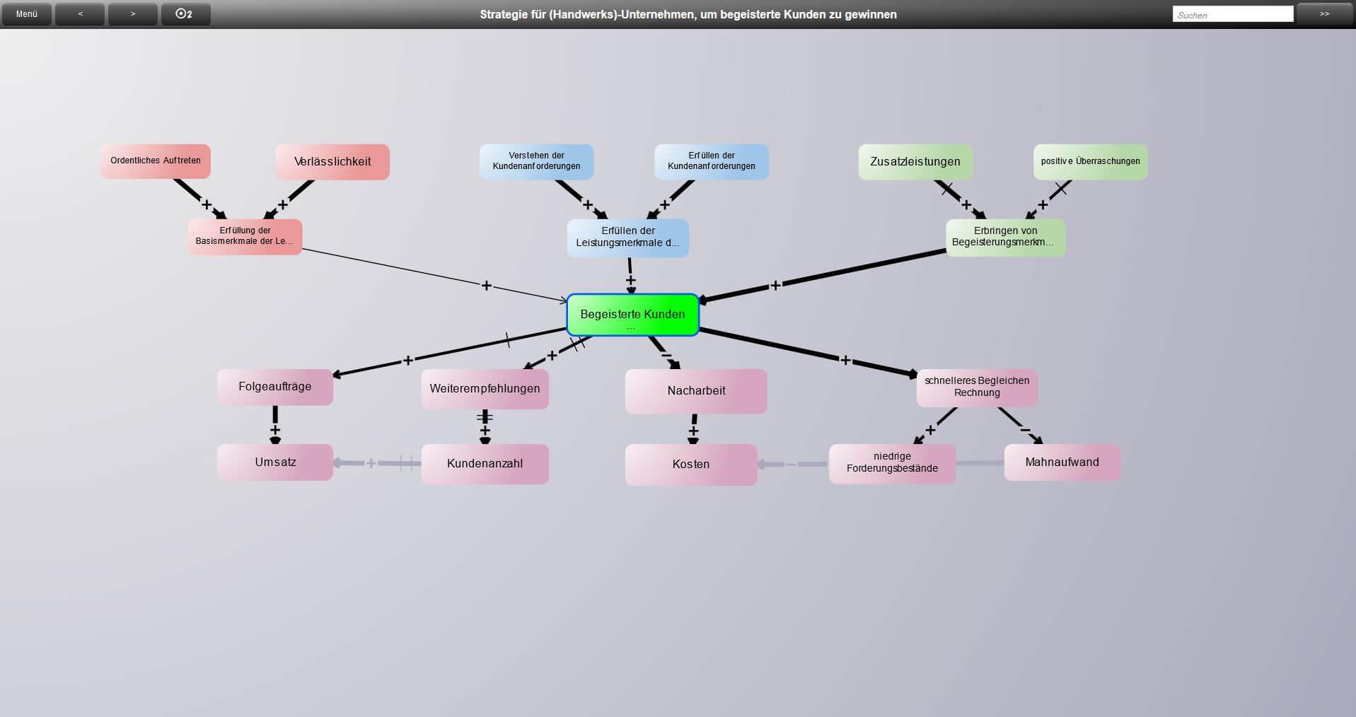 Kano Modell - mehr Faktoren und ihre Rückkoppelung