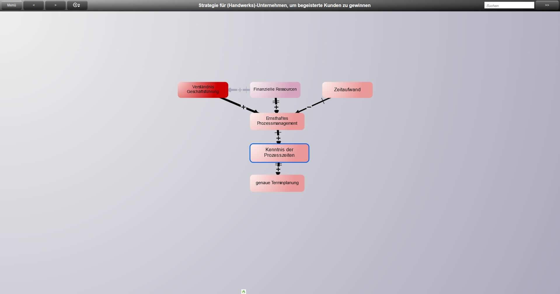 Kano Modell - Die Prozesszeiten