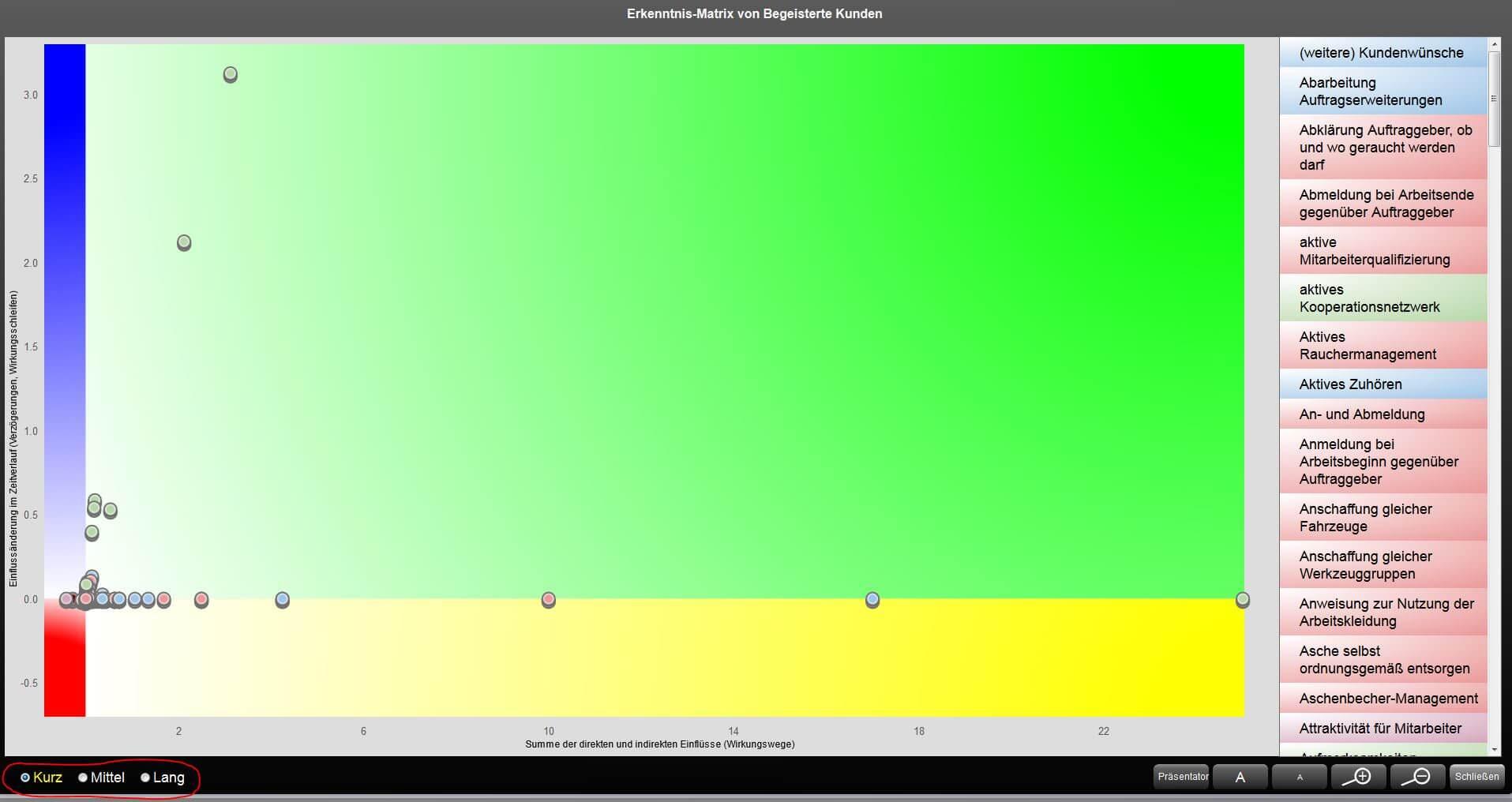 Kano Modell Erkenntnismatrix - Wahl des Analysezeitraums