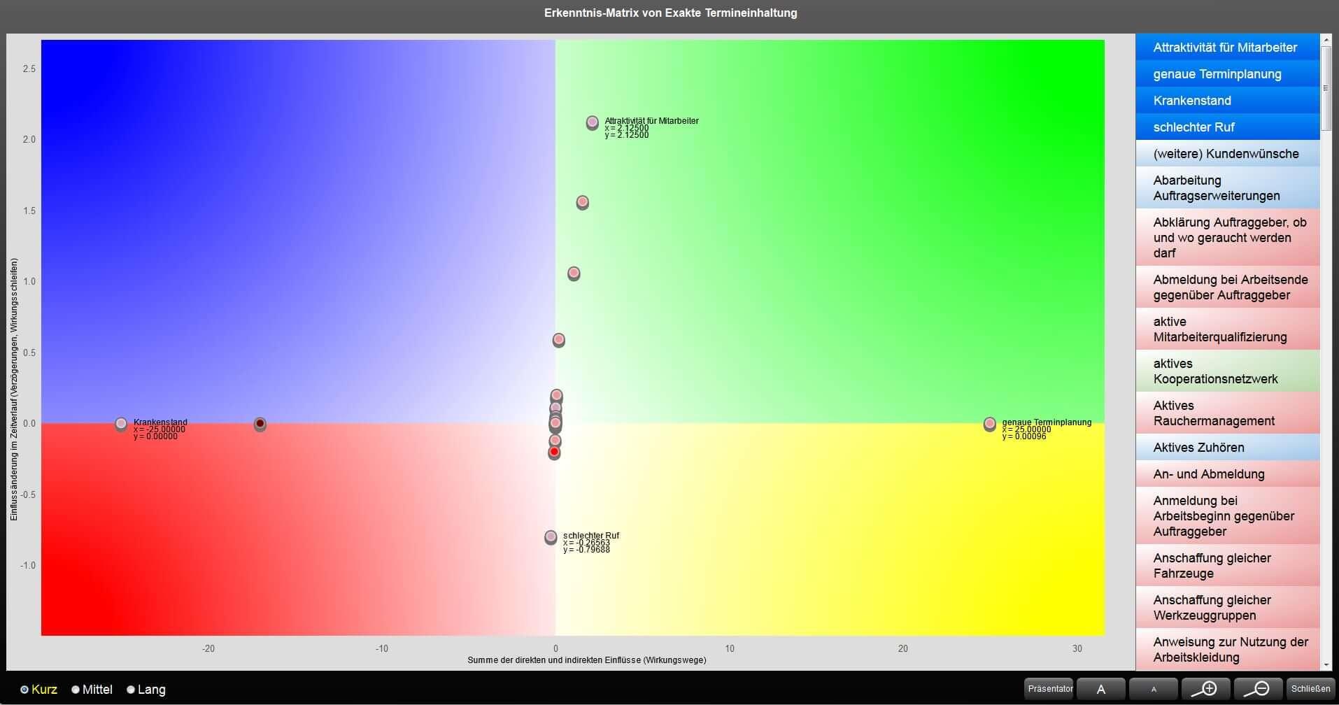 Kano Modell Erkenntnismatrix - man kommt zu des Pudels Kern