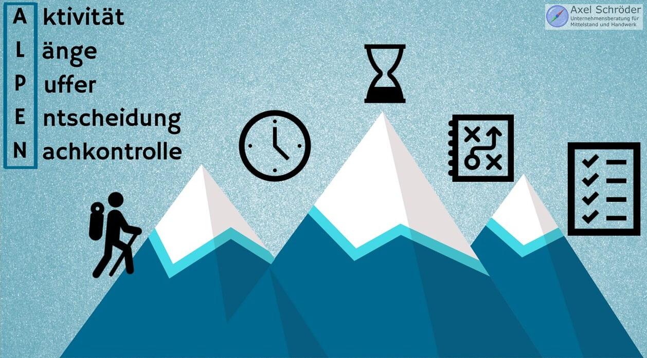 Büroorganisation mit der ALPEN Methode als Infografik
