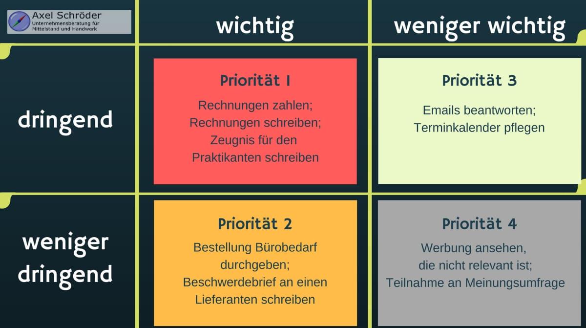 Büroorganisation mit der Eisenhower Matrix als Infografik
