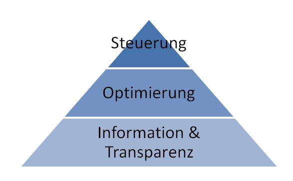 DIe Nutzenpyramide einer Prozesslandkarte