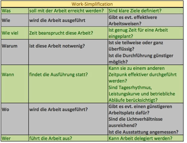 Work-Simplification bei Büro-Chaos
