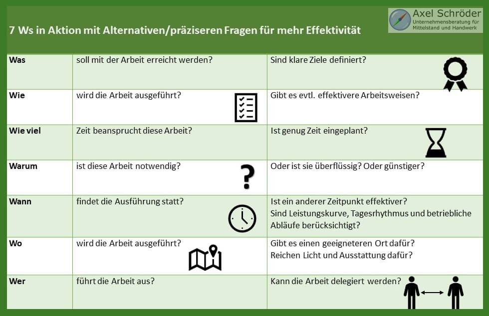 Büroorganisation mit der Work Simplification - EIne Infografik