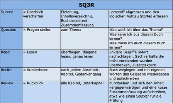 AdA-Schein SQ3R