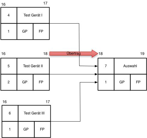 Netzplan Abbildung 11, Übertrag mehrere Vorgänger
