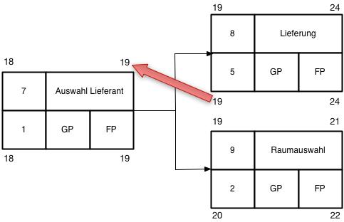 Netzplan Abbildung 15, Rückwärtsrechnung mehrere Nachfolger