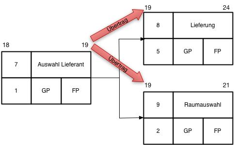 Netzplantechnik Abbildung 10, Übertrag mehrere Nachfolger