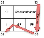 Netzplantechnik Abbildung 12, Rückwärtsrechnung