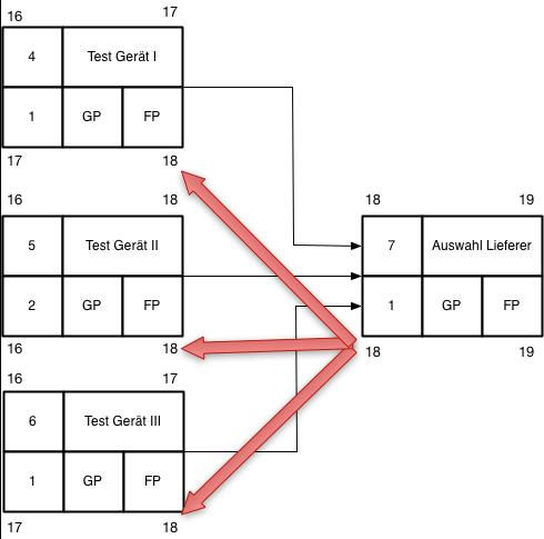 Netzplantechnik Abbildung 14, Rückwärtsrechnung mehrere Vorgänger