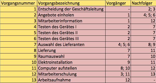Netzplantechnik Abbildung 2, Vorgangsliste