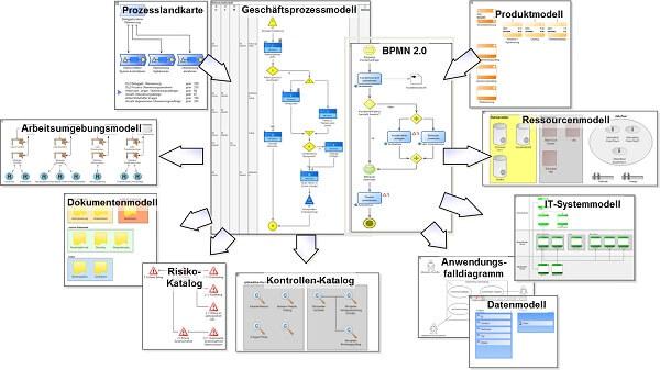Videokurs über Prozessmanagement im Handwerksunternehmen