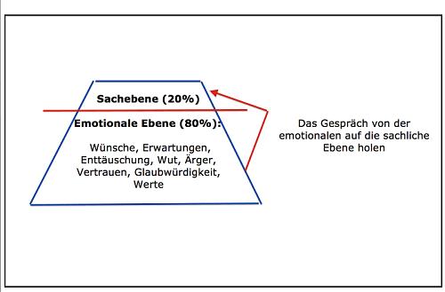 Beschwerdemanagement Abbildung 3, Eisberg